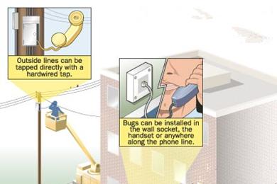 人们一般不会使用的基本窃听技术